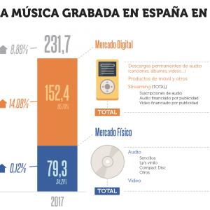 Mercado musical España 2017