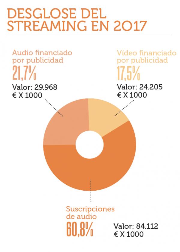 Mercado streaming música españa 2018