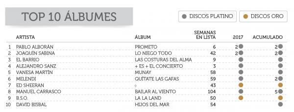 top10 ventas discos 2017 españa