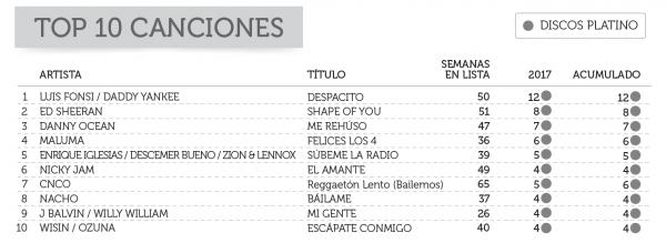 top 10 ventas canciones españa 2017