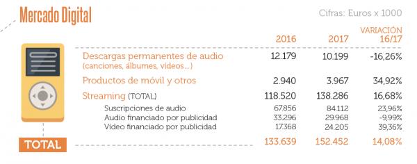 Detalle mercado música digital España 2017